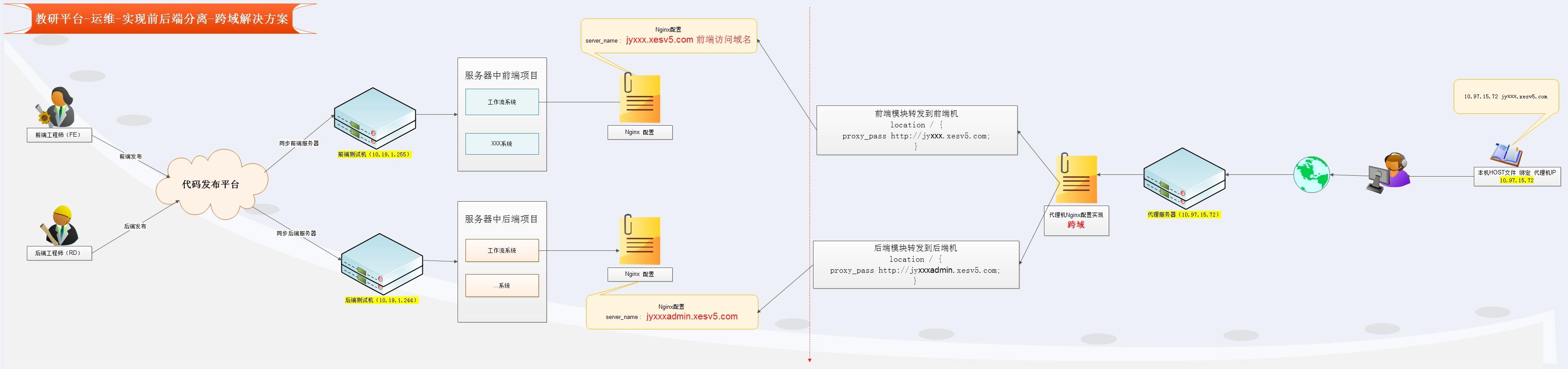 教研平台-运维-实现前后端分离-跨域解决方案.jpg